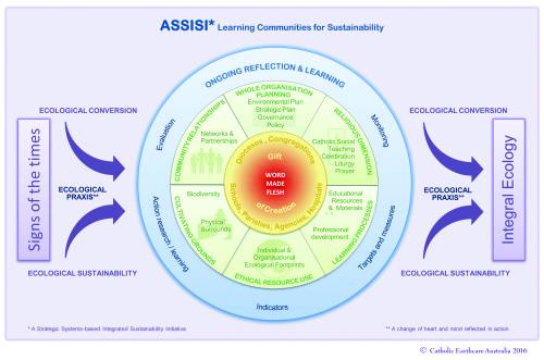 ASSISI Model Generic 2016